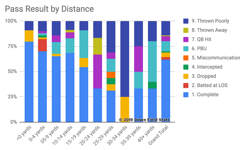 Tennessee Vols quarterback Jarrett Guarantano's passing chart by distance from the 2018 season.